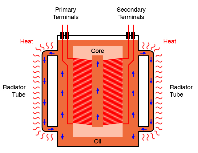 Large power transformers are submerged in heat dissipating insulating oil.