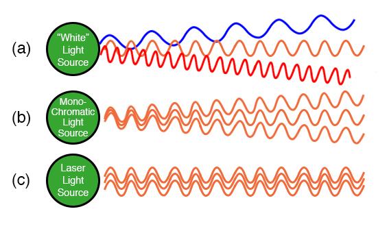 (a) White light of many wavelengths. (b) Monochromatic LED light, a single wavelength. (c) Phase coherent laser light.