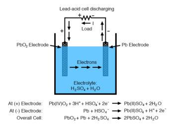 lead acid cell discharging diagram 1