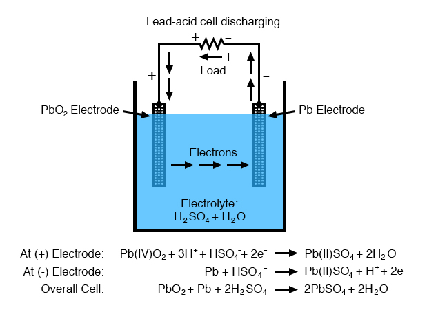 lead acid cell discharging diagram 1