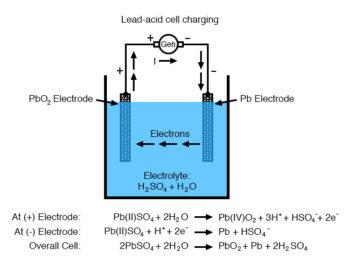 lead acid cell discharging diagram 2