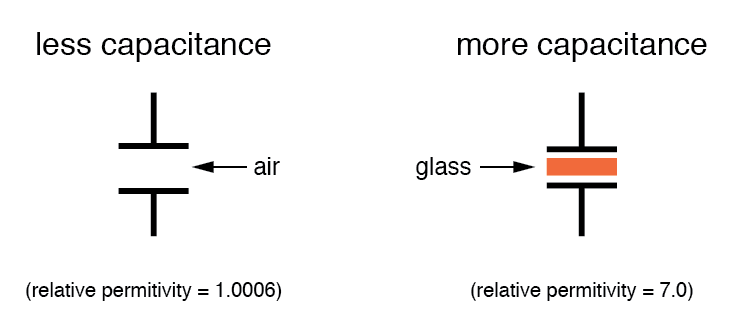 less and more capacitance diagram