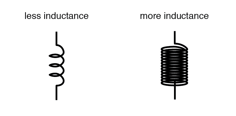 less inductance and more inductance diagram
