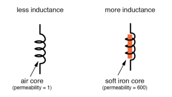 less inductance and more inductance diagram4