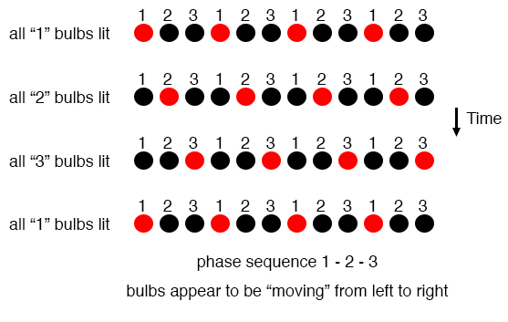 Phase sequence: 1-2-3: bulbs appear to move left to right.