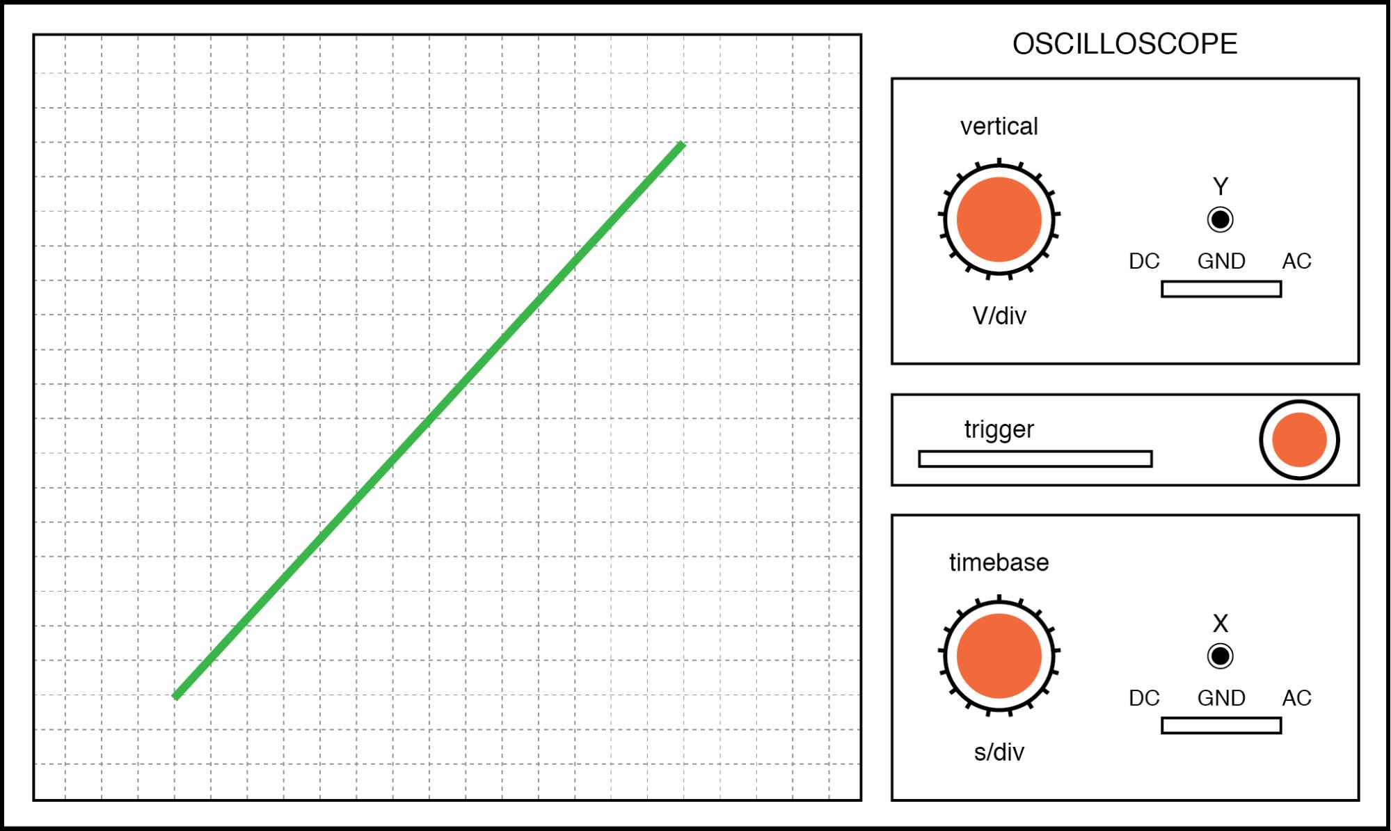 Lissajous figure: same frequency, zero degrees phase shift.