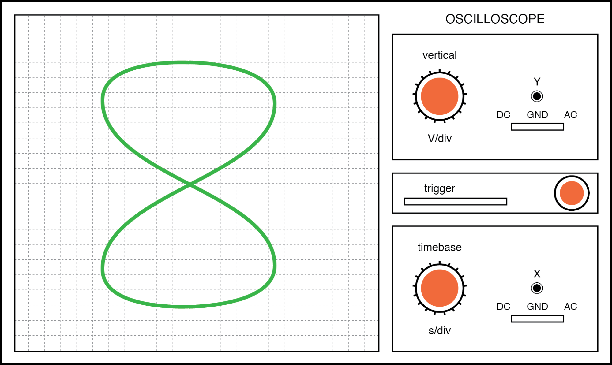 Lissajous figure: Horizontal frequency is twice that of vertical.