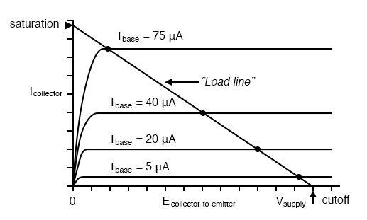 Example load line drawn over transistor characteristic curves from Vsupply to saturation current.
