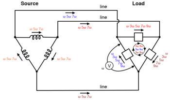 load phases receive undistorted sine wave voltages