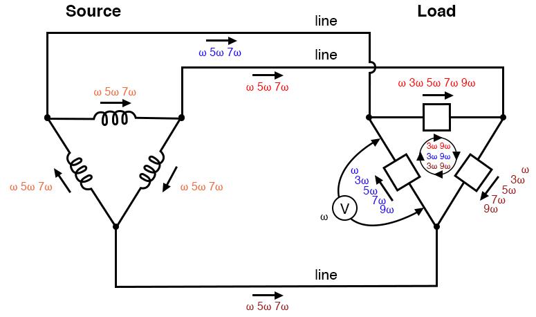 Δ-Δ source/load: Load phases receive undistorted sine wave voltages. Triplen currents are confined to circulate within load phases. Non-triplen currents appear in line conductors and in source phase windings.