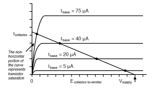 Load line resulting from increased load resistance.