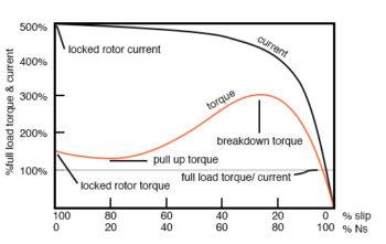 locked rotor torque