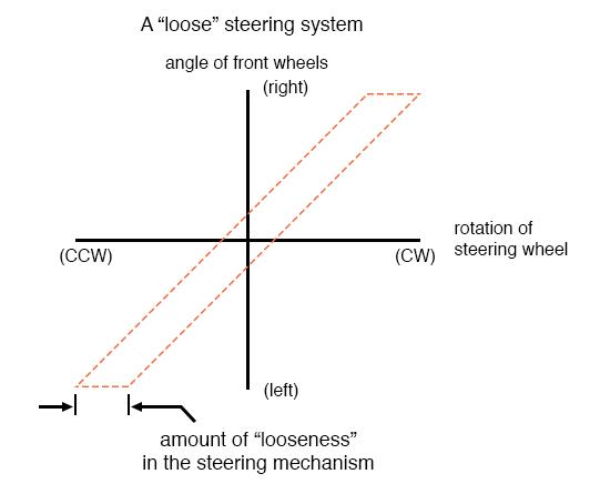 loose steering system
