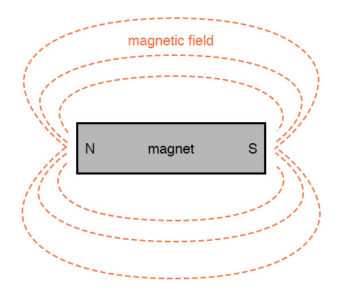 magnetic field mapping example1