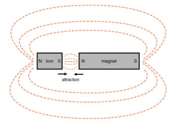 magnetic field mapping example3