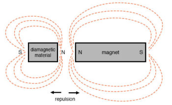 magnetic field mapping example4