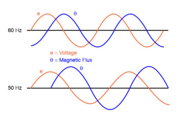 magnetic flux is higher in transformer core