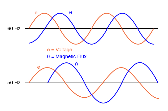 Magnetic flux is higher in a transformer core driven by 50 Hz as compared to 60 Hz for the same voltage.
