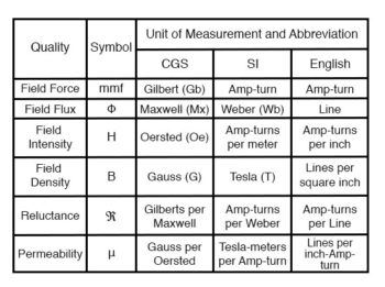 magnetic units of measurement table