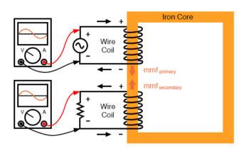 magnetomotive force