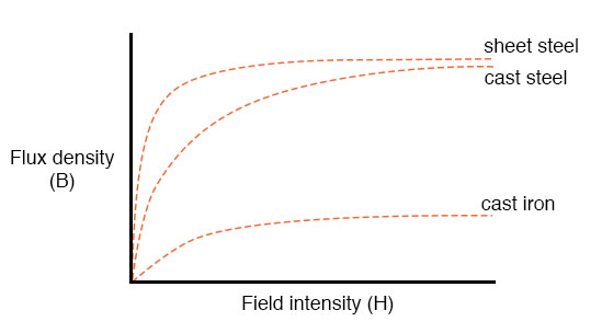 mathematical relationship between field force and flux