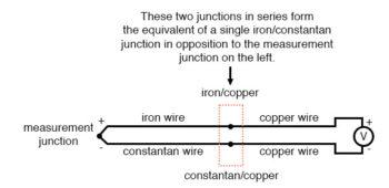measurement junction