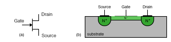Metal semiconductor field effect transistor (MESFET): (a) schematic symbol, (b) cross-section.