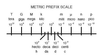 metric prefix scale