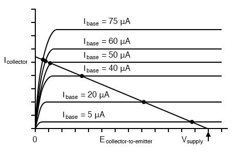 More base current curves shows saturation detail.