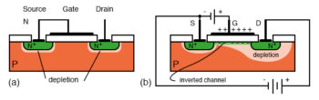 mos capacitor place in n type diffusions and p type  substrate