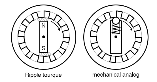 Motor ripple torque and mechanical analog