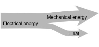 Motor system level diagram