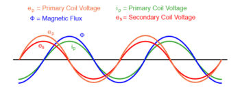 mutual inductance graph
