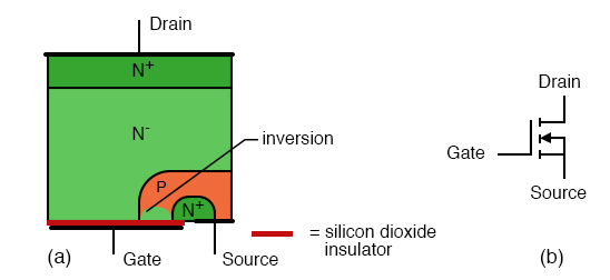 N-channel MOSFET (enhancement type): (a) Cross-section, (b) schematic symbol.