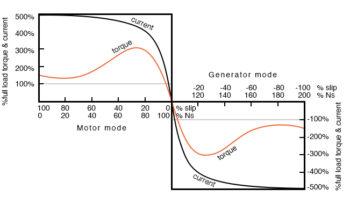 negative torque makes induction motor into generator