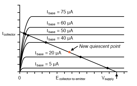 New quiescent point avoids saturation region.