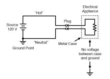 no voltage between case and ground