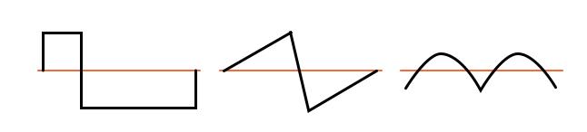 Examples of nonsymmetrical waveforms—even harmonics present.