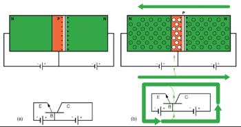 npn junction bipolar transistor with reverse biased collector base