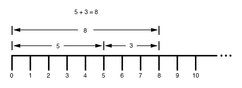 "Addition on a ""number line."