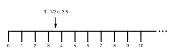 number line image3