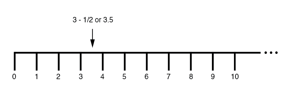 """Number line"""" shows both positive and negative numbers."""