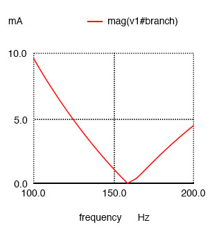 Nutmeg produces plot of current I(v1) for parallel resonant circuit.