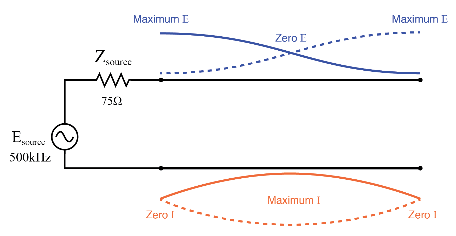 Source sees open, same as end of half wavelength line.