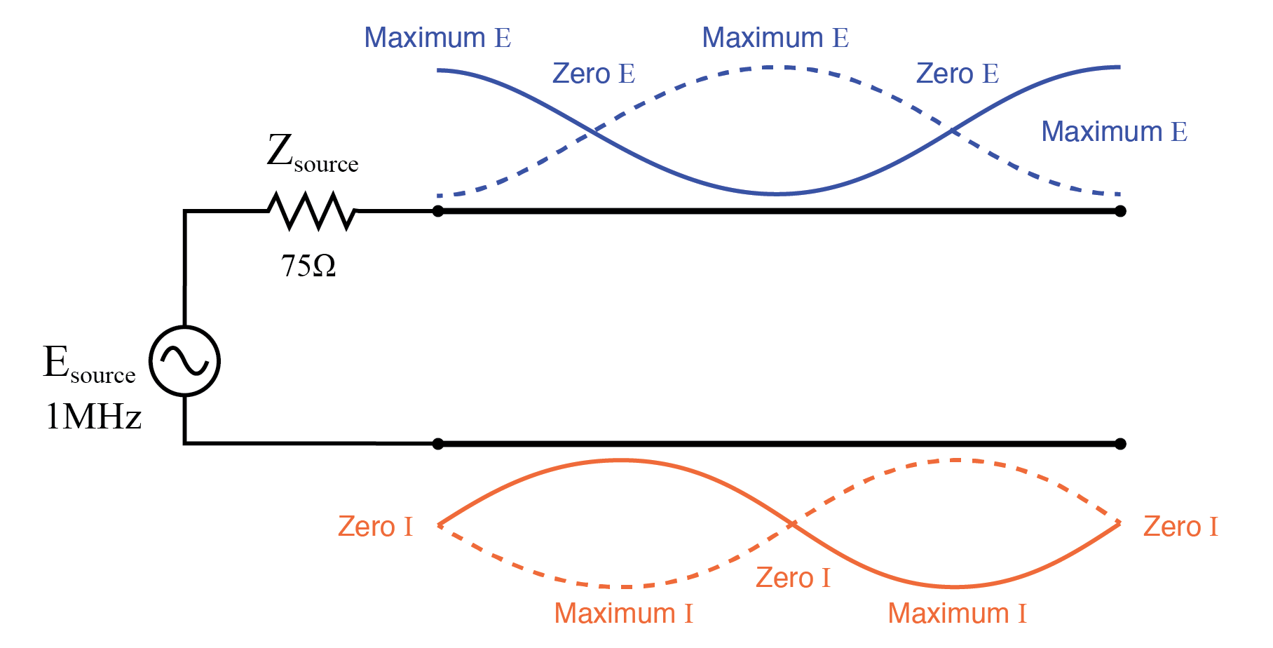 Source sees open, same as end of full wavelength (2x half wavelength line).