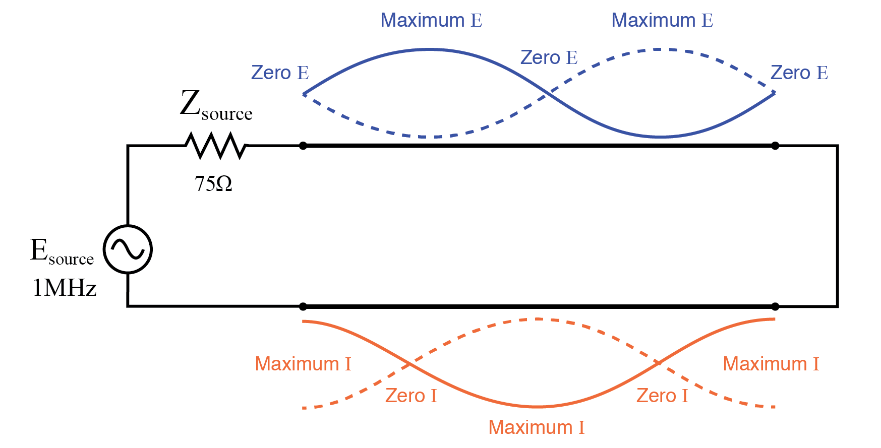 Source sees short, same as end of full wavelength line (2x half wavelength).