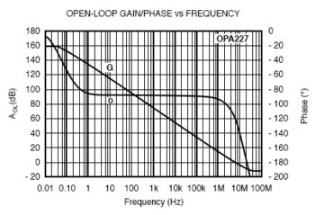 open loop gain and phase curve vs frequency