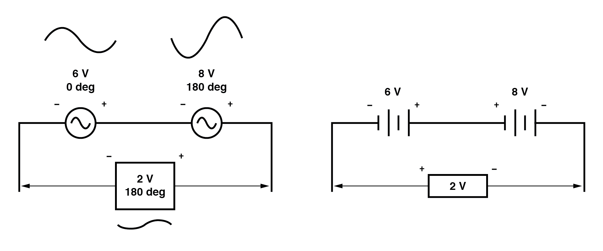 Opposing AC voltages subtract like opposing battery voltages.