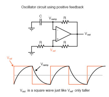 oscillator circuit using positive feedback