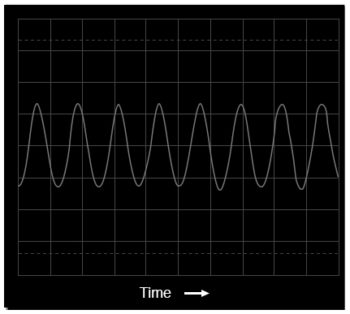 oscilloscope display voltage vs time
